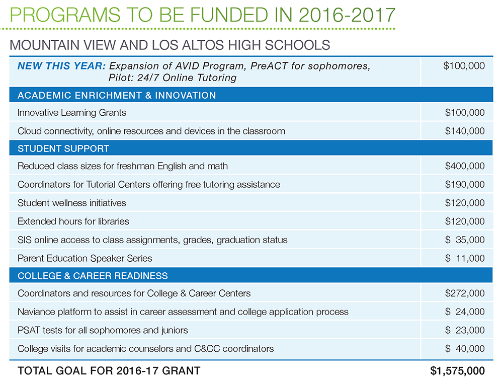 Programs to be funded in 2016-17