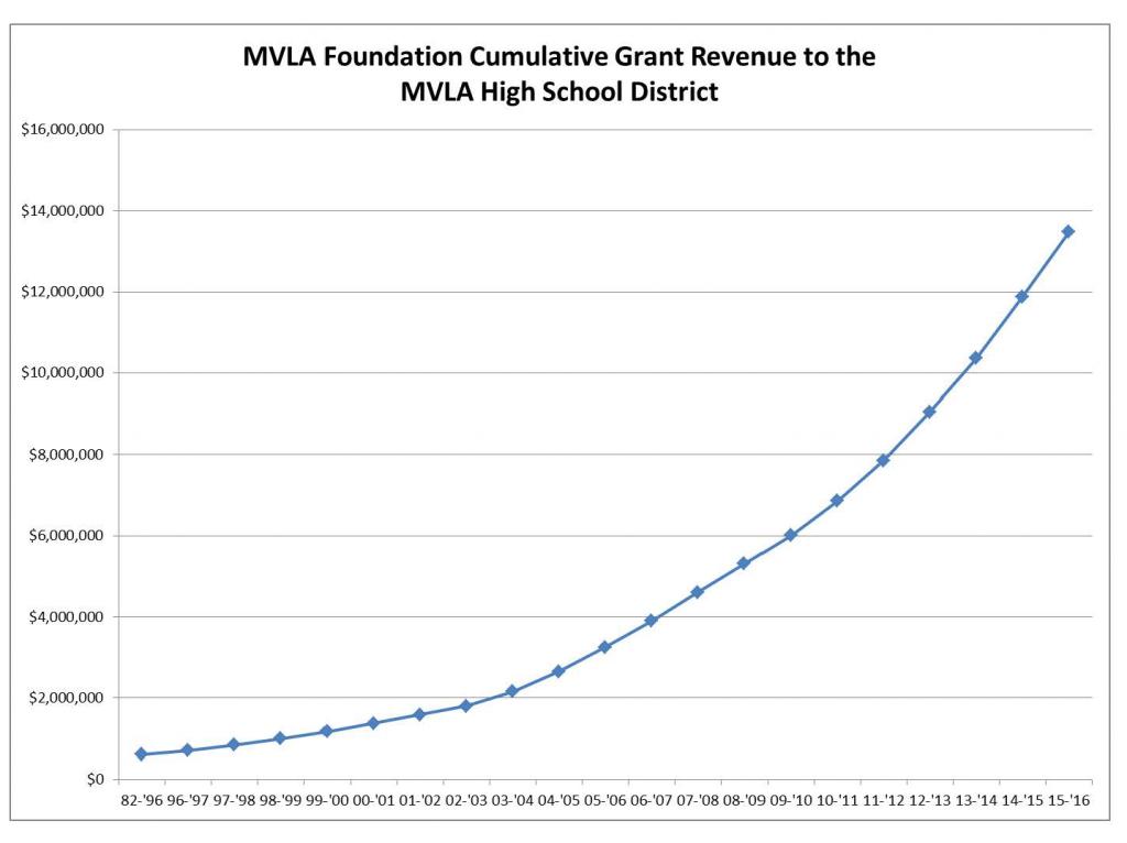 mvla hs foundation grant history thru 2015-16 cropped