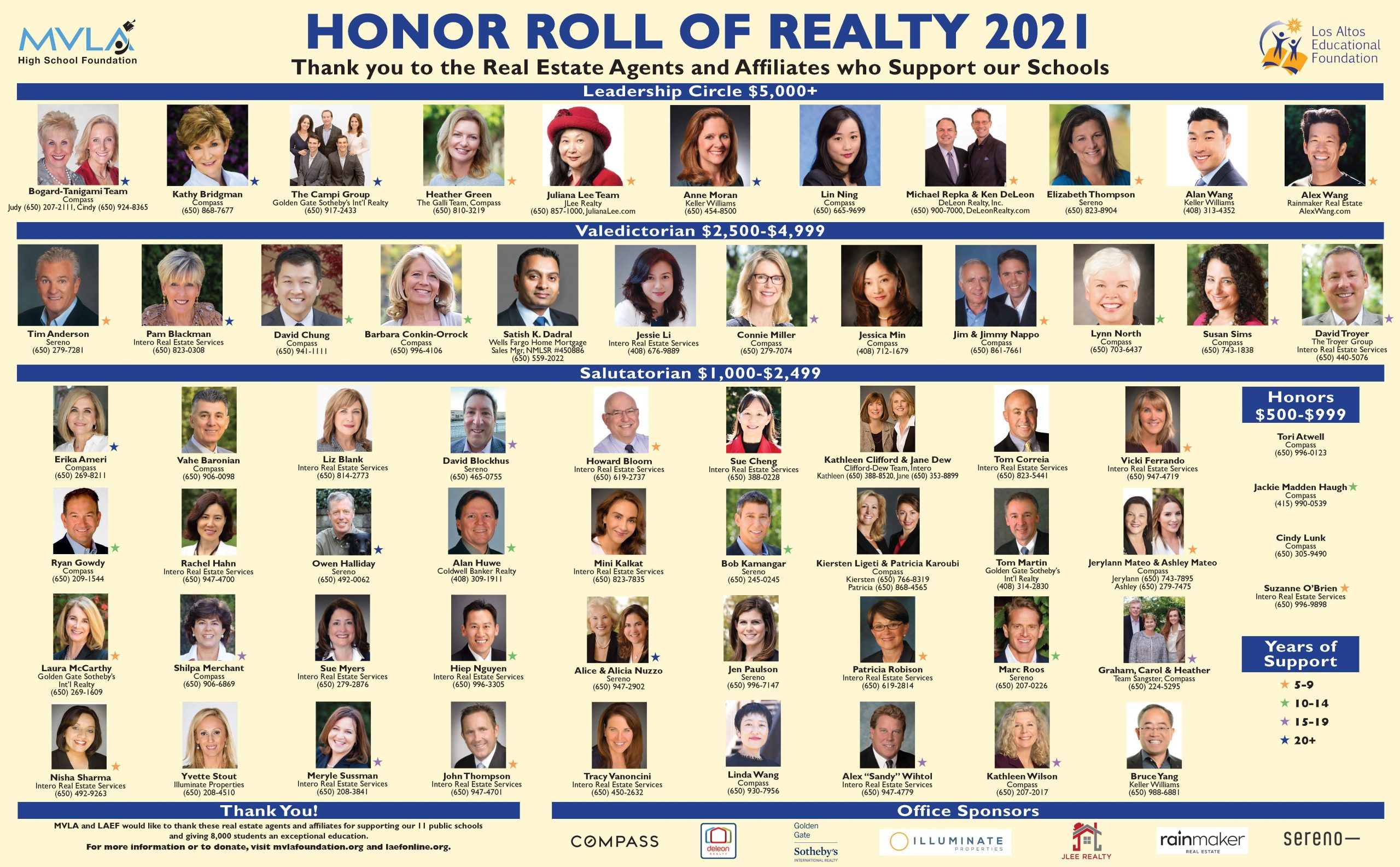 Honor Roll of Realty 2020