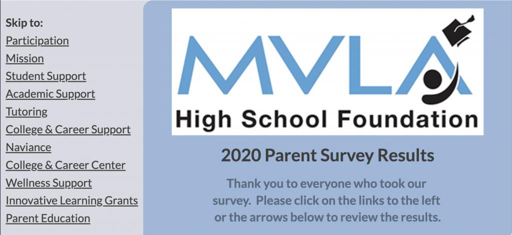 2020 Parent Survey Results